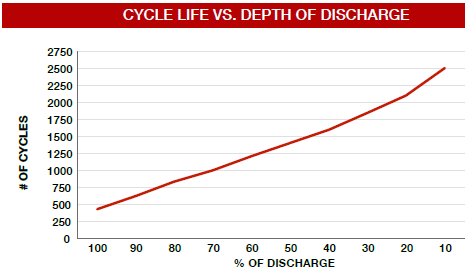 s1450-cycle-life.png