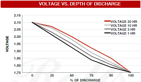 s1450-voltage-vs-discharge.png
