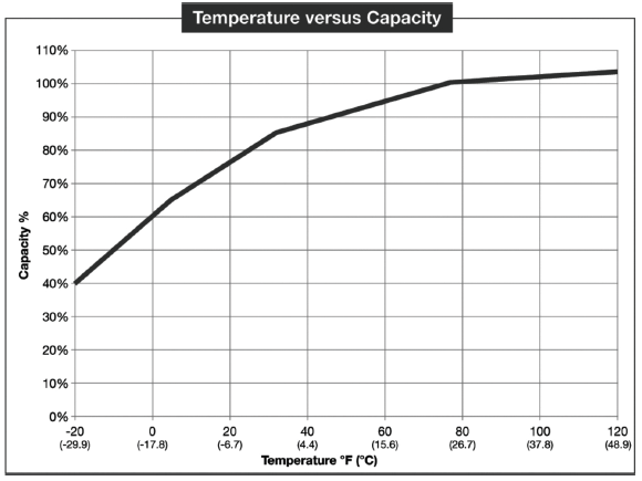 s2-1275-temp-vs-capacity.png