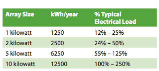 solar-electric-home-systems-for-bc-hydro.png