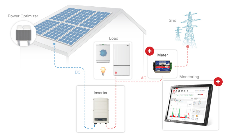 solar-panel-grid-tie-solar-edge-how-the-system-works-bc-canada.jpg